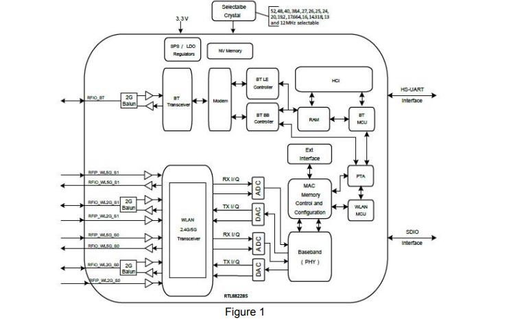 BL-M8822BS1组合模块的详细数据规格表详细资料免费下载