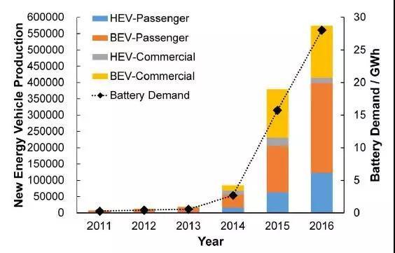 鋰離子電池的熱失控的原因及應對策略介紹