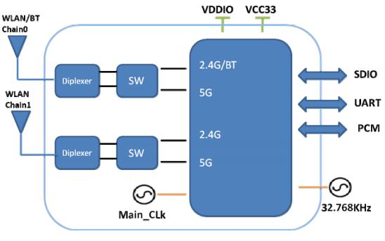 6222B-SRB低成本,低功耗WiFi和蓝牙模块的详细数据手册免费下载