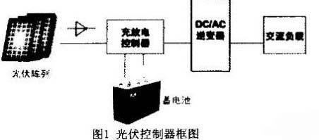 用DSP2812实现5kW离网型光伏逆变器设计