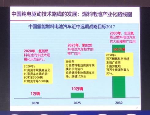 电动汽车带动新能源革命,中国氢燃料电池车未来前景...