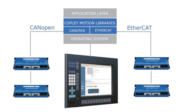 Copley驱动器选型手册详细资料免费下载