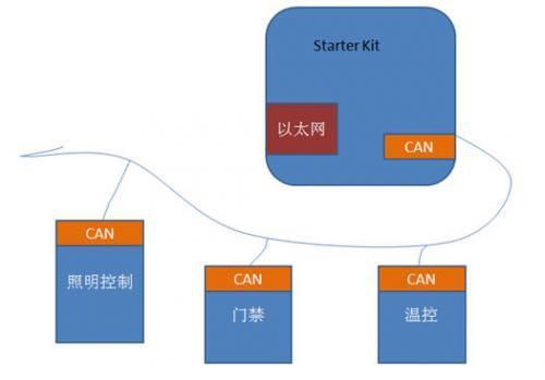 如何通過PIC32以太網模塊與CAN總線實現遠程...