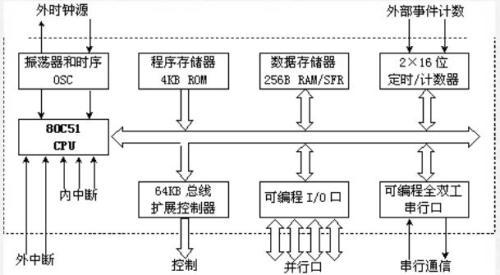 80C51單片機的功能結構與引腳性能
