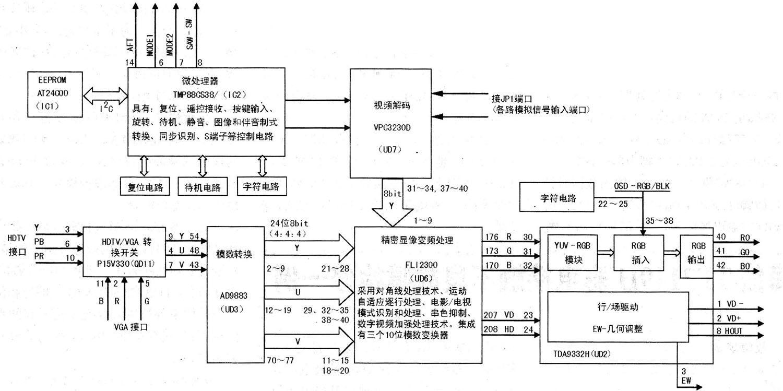 TCLGU21机芯数字板的组成及信号流程分析