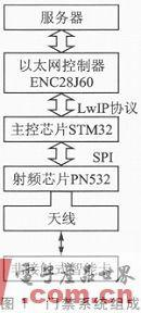 如何使用STM32設計嵌入式以太網控制門禁系統