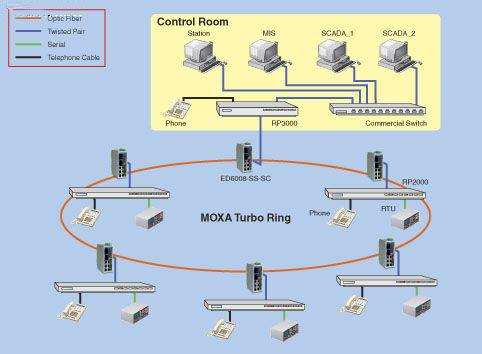 使用MOXA以太网交换机实现RTU数据和语音数据的传输