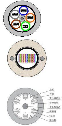 光纜制造的基礎技術分析及發展方向