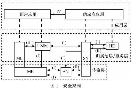 LTE/SAE的安全体系结构及有何应用