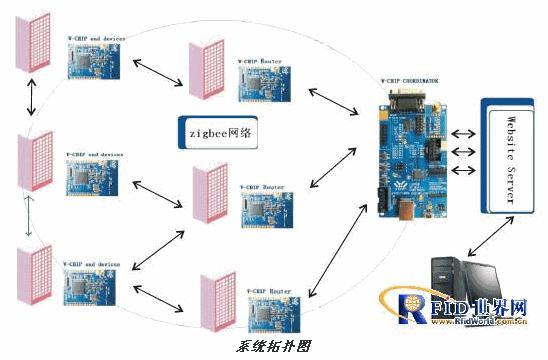 Zigbee模块在无线传输系统的应用介绍