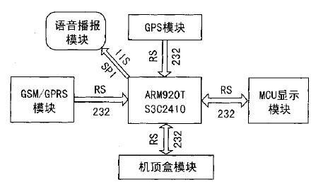 移动通讯long88.vip龙8国际和GPSlong88.vip龙8国际相结合龙8国际娱乐网站公交车智能报站系统