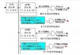 详解STM32中定时器的时钟源