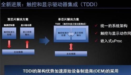 TDDI芯片的优势介绍,智能手机将带动TDDI芯片全面发展