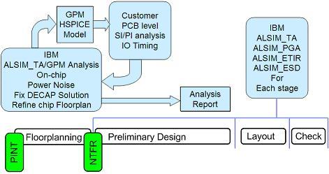 针对物理设计难点进行分析及提出解决方案