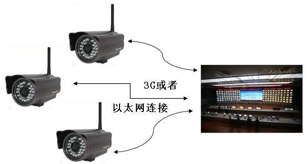 飛思卡爾的I.MX27機器人視頻監控系統,具有哪...