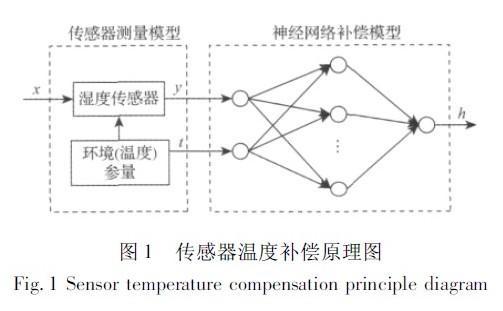 采用的HMP45D型湿度传感器结合BP神经网络进行温度补偿研究