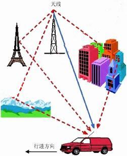 使用带衰落选件功能器件搭建射频衰落模拟器进行信号...