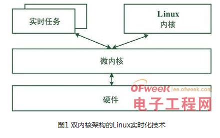 怎么才能更好的理解嵌入式操作系統Linux實時化...