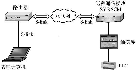 采用SY-RSCM模块构建基于互联网的远程数据交互系统