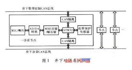 针对煤矿井下安全设计数字语音通信系统