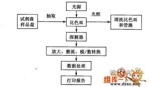 生化分析仪的组成与工作原理介绍