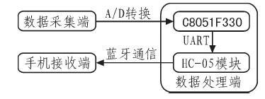采用C8051F330单片机和J2ME模块设计脉搏波测量系统