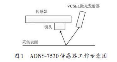 采用ADNS-7530传感器芯片开发血管介入手术器械运动控制系统
