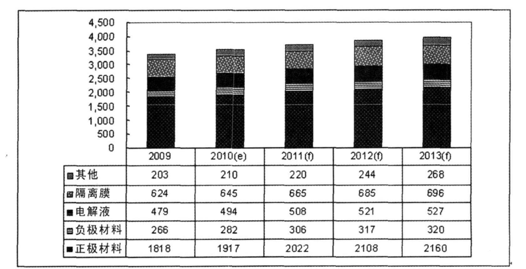 动力型锂离子电池正极材料的比较