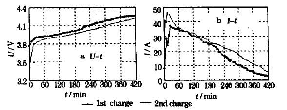 使用DFCF1624long8龙8国际pt充放电机对锂离子动力电池进行了充放电试验测试
