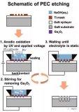 氮化镓中使用光电化学刻蚀技术实现高纵横比深沟槽的进展