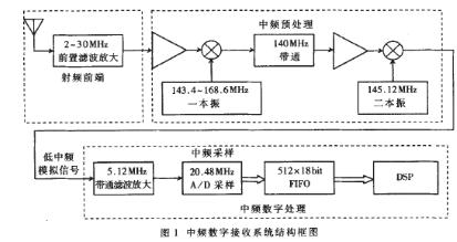 AD6644做中頻數字處理模塊及接口的設計