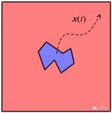 如何用COMSOL變形網格接口模擬平移運動?