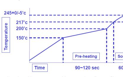 贴片WiFi模块炉温曲线的环境要求和规范TP含量的详细资料免费下载