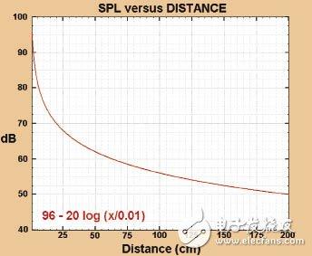 基于利用LMV1088麦克风数组放大器消除语音通...