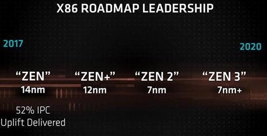 AMD新一代CPU将使用更高级的7nmHPC工艺 工艺性能超过麒麟980