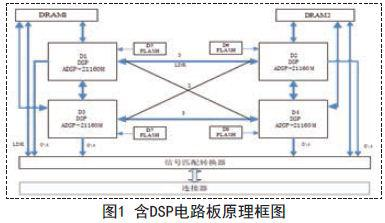 针对含DSP电路板的测试方法与诊断分析