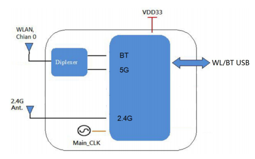 RTL8821CU组合模块6221E-UUC具有WiFi、蓝牙功能的模块资料概述
