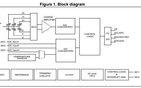 LIS3DH MEMS数字输出运动传感器的详细资料应用和数据免费下载