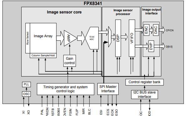 FPX8341 CMOS图像模拟传感器的详细资料免费下载