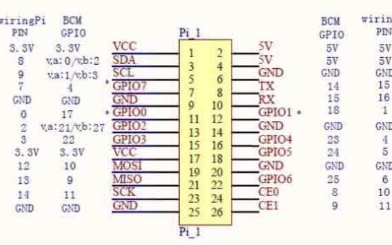 STM32F4的GPIO源代码程序资料免费下载