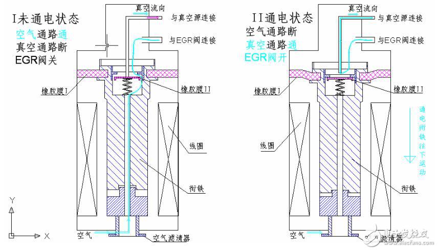 a)、在不通电状态(上图的左图所示):在橡胶膜I及真空压力的作用下,衔铁往上运动到高位置,橡胶膜II被1管针往下顶,这时被控对象(EGR阀真空腔)与大气相通,气流流向如左图中的绿线所示,真空通路被阻断,被控对象(EGR阀)不动作(EGR阀关闭)。b)、在通电状态(。上图的右图所示):在磁场力的作用下,衔铁往下运动到低位置,橡胶膜II被衔铁往下拉,这时被控对象(EGR阀真空腔)与真空源(真空泵)相通,气流流向如右图中的绿线所示,空气通路被阻断,真空通路被打通,被控对象(EGR阀)开始动作(EGR 阀打