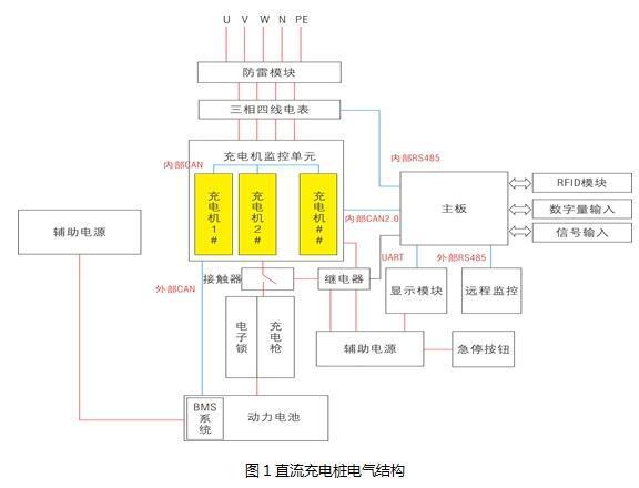 直流充电桩的结构、工作原理及应用解决方案