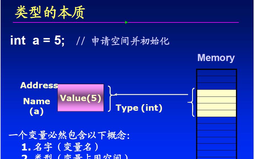 """C语言教程之C语言中级培训-再论""""类型电子课件免费下载"""