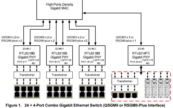 RTL8214FC-VC-CG集成四路以太网收发器的详细数据手册免费下载