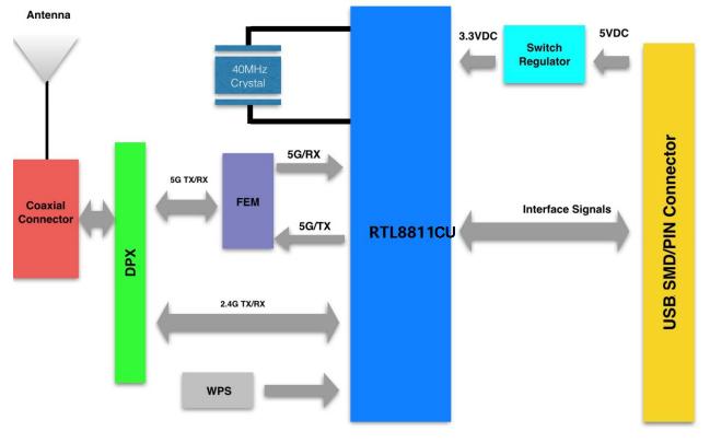 WL-UM01WBS-811CU高度集成的USB WiFi模块详细数据手册免费下载