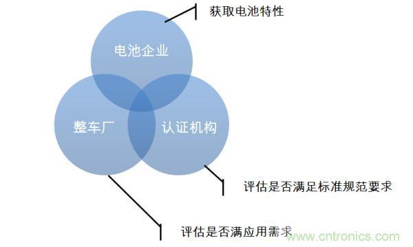 通过哪三个方面对动力电池测试进行了解