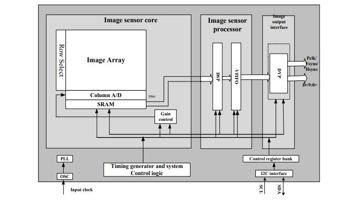 FPX2203 CMOS图像传感器的详细数据手册免费下载