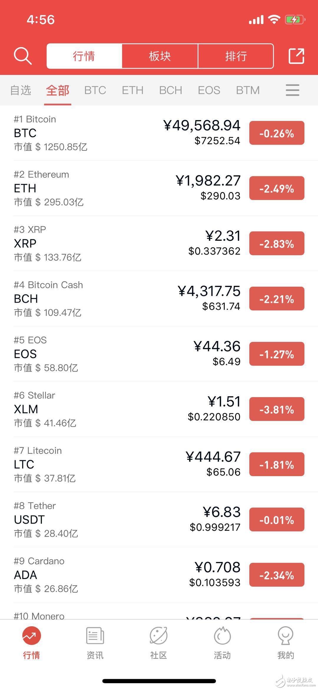 虚拟货币市场各板块交易活跃度下降,市场方向面临再...