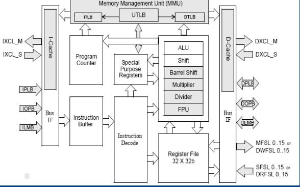 Xilinx公司的MicroBlaze处理器的结构和原理是怎么样的?