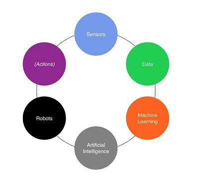 传感技术有哪些 人工智能化传感技术应用